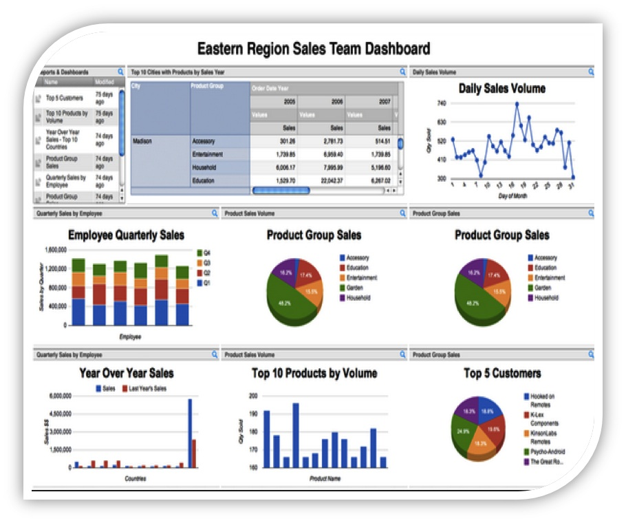 Equipment Manufacturing Dashboard
