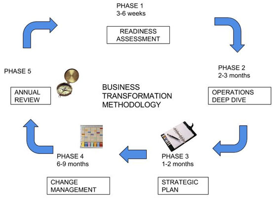 Business Transformation Model: Customized/ Individualized Business solution